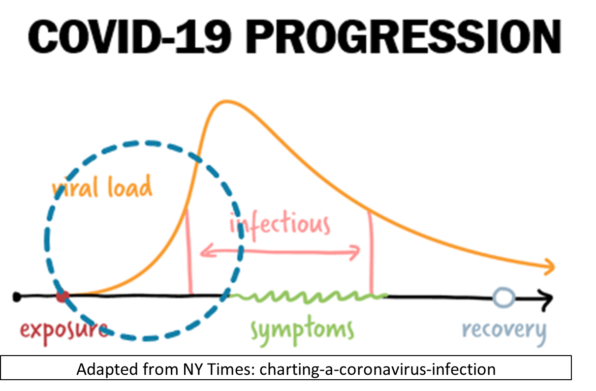 COVID-19 Disease Progression